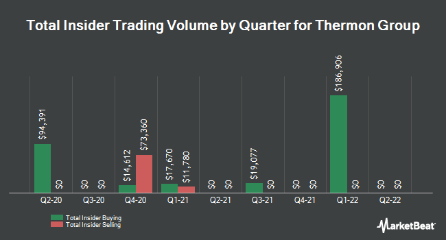 Insider Trades by Quarter for Thermon Group Holdings (NYSE:THR)