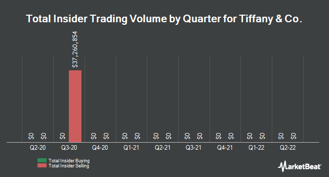 Insider Trades by Quarter for Tiffany & Co. (NYSE:TIF)