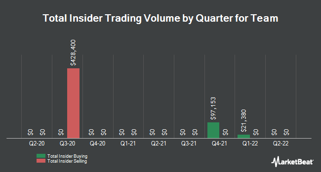 Insider Trades by Quarter for Team (NYSE:TISI)