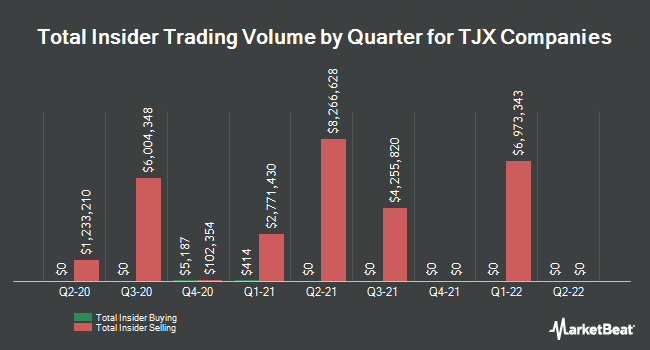 Insider Trades by Quarter for TJX Companies (NYSE:TJX)