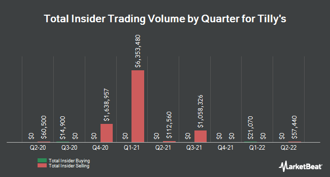 Insider Buying and Selling by Quarter for Tilly`s (NYSE:TLYS)