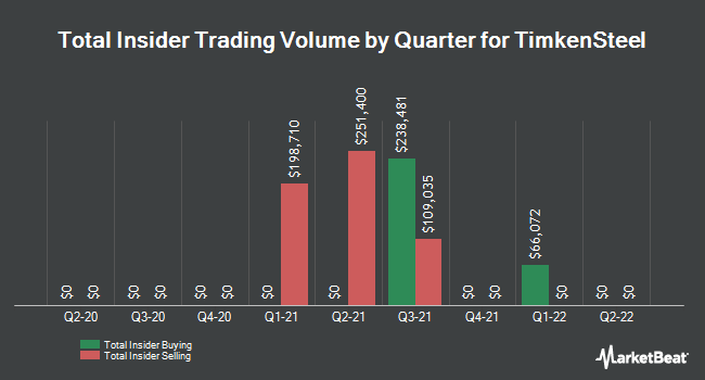 Insider Trades by Quarter for Timkensteel Corp (NYSE:TMST)