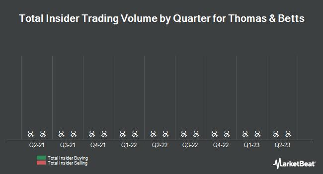 Insider Trading History for Thomas & Betts (NYSE:TNB)