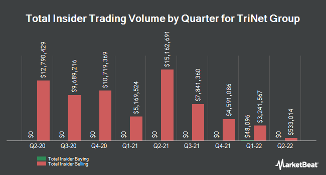 Insider Buying and Selling by Quarter for TriNet Group (NYSE:TNET)