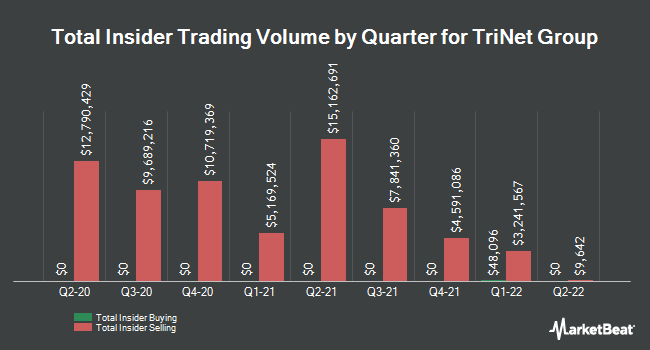 Insider Trades by Quarter for TriNet Group (NYSE:TNET)