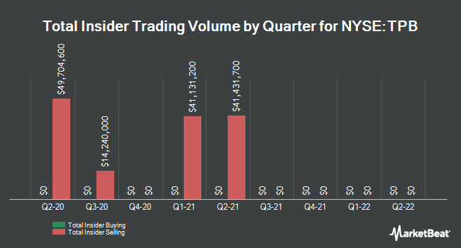 Insider Trades by Quarter for Turning Point Brands (NYSE:TPB)