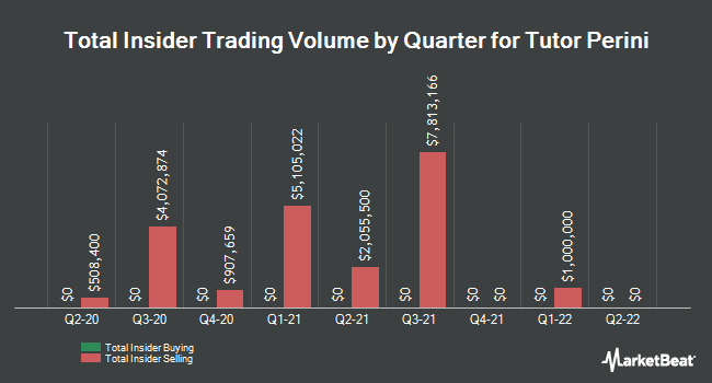 Insider Trades by Quarter for Tutor Perini (NYSE:TPC)