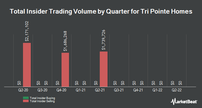Insider Trades by Quarter for TRI Pointe Group (NYSE:TPH)