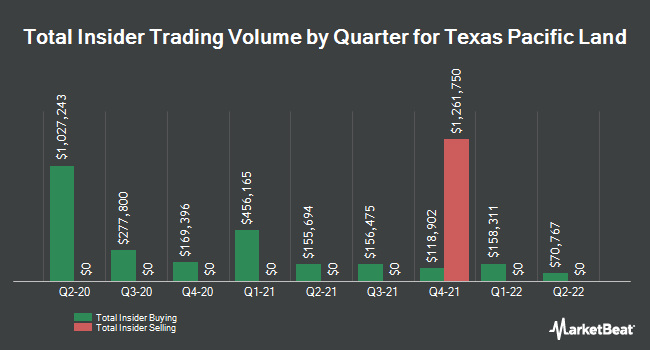Insider Buying and Selling by Quarter for Texas Pacific Land Trust (NYSE:TPL)