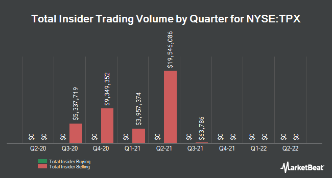 Quarterly insider buys and sells for Tempur Sealy International (NYSE: TPX)