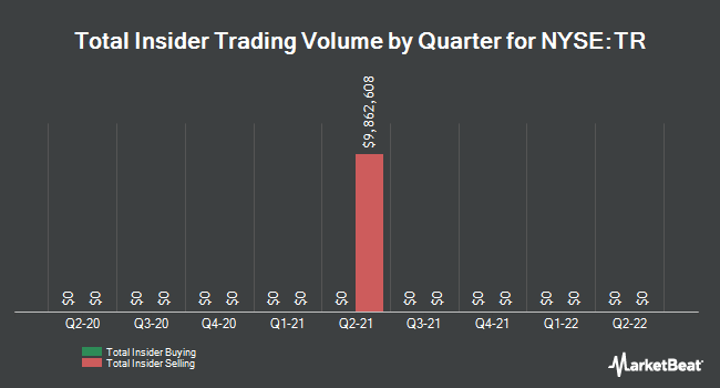 Insider Trades by Quarter for Tootsie Roll Industries (NYSE:TR)
