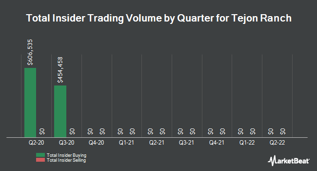 Insider Trades by Quarter for Tejon Ranch (NYSE:TRC)