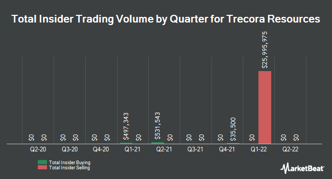 Insider Buying and Selling by Quarter for Trecora Resources (NYSE:TREC)