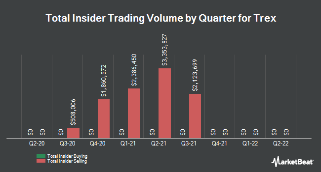Insider Trades by Quarter for Trex Company (NYSE:TREX)