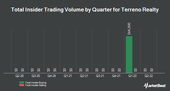 Insider Trades by Quarter for Terreno Realty Corporation (NYSE:TRNO)