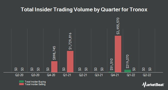 Insider Trades by Quarter for Tronox Limited (NYSE:TROX)