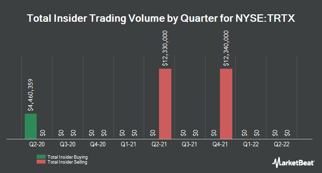 Insider Buying and Selling by Quarter for TPG RE Finance Trust (NYSE:TRTX)