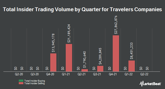 Insider Trades by Quarter for Travelers Companies (NYSE:TRV)