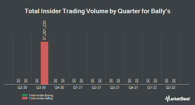 Insider Buying and Selling by Quarter for Twin River Worldwide (NYSE:TRWH)