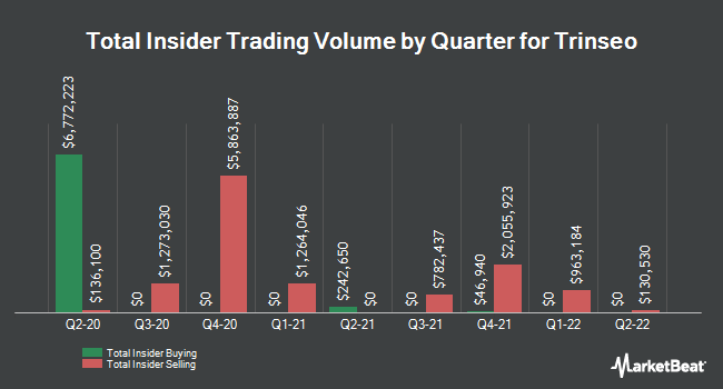 Insider Trades by Quarter for Trinseo S.A. (NYSE:TSE)