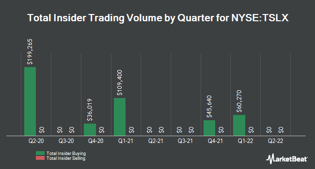 Insider Trades by Quarter for TPG Specialty Lending (NYSE:TSLX)