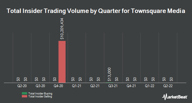Insider Trades by Quarter for Townsquare Media (NYSE:TSQ)