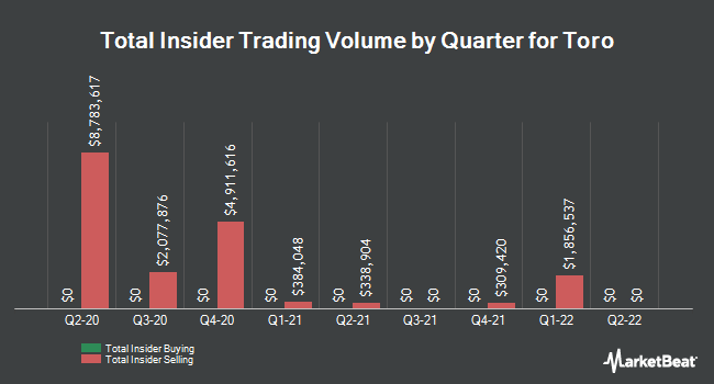 Insider Buying and Selling by Quarter for Toro (NYSE:TTC)