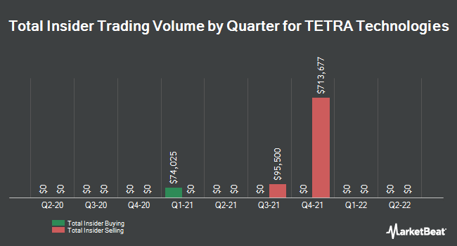 Insider Trades by Quarter for TETRA Technologies (NYSE:TTI)