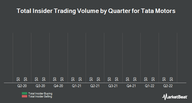 Insider Trades by Quarter for Tata Motors Ltd (NYSE:TTM)