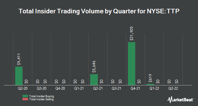 Insider Trades by Quarter for Tortoise Pipeline and Energy Fund (NYSE:TTP)