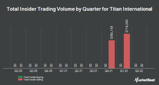 Insider Trades by Quarter for Titan International (NYSE:TWI)