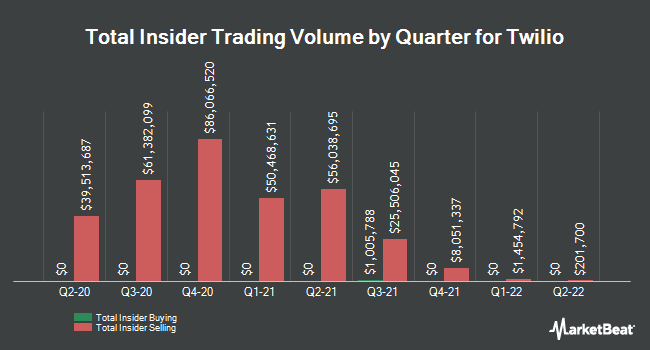 Insider Buying and Selling by Quarter for Twilio (NYSE:TWLO)