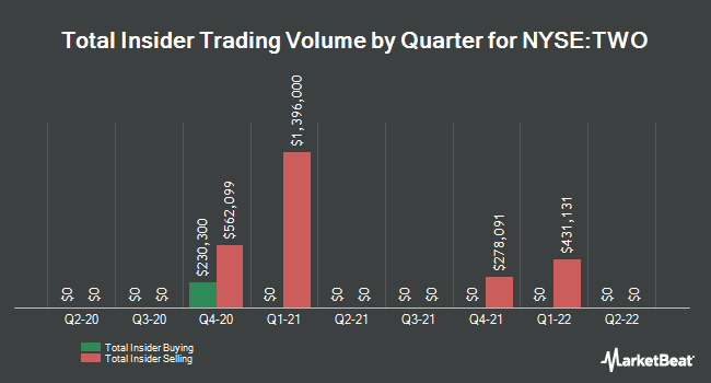 Insider Trades by Quarter for Two Harbors Investments Corp (NYSE:TWO)