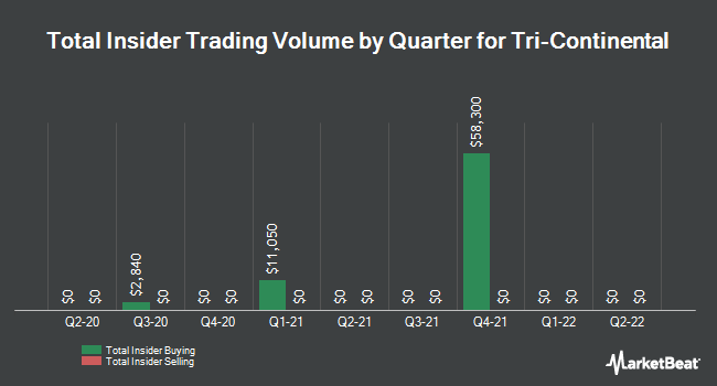 Insider Trades by Quarter for Tri-Continental (NYSE:TY)