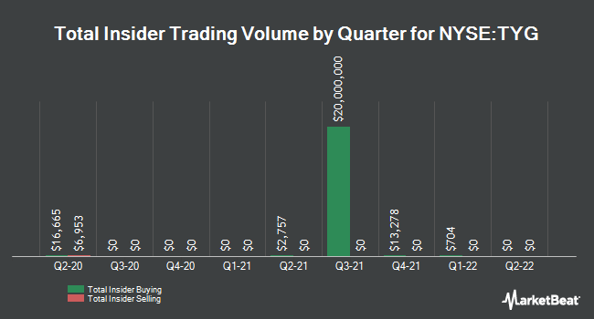 Insider Trades by Quarter for Tortoise Energy Infrastructure (NYSE:TYG)