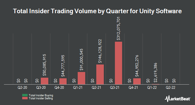Insider Buying and Selling by Quarter for Unity Software (NYSE:U)