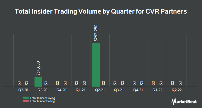 Insider Trades by Quarter for CVR Partners (NYSE:UAN)