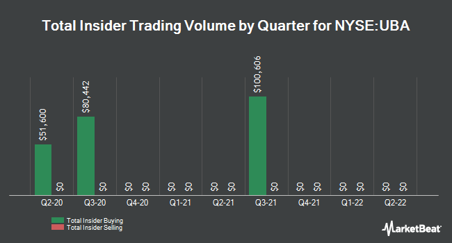 Insider Trades by Quarter for Urstadt Biddle Properties (NYSE:UBA)
