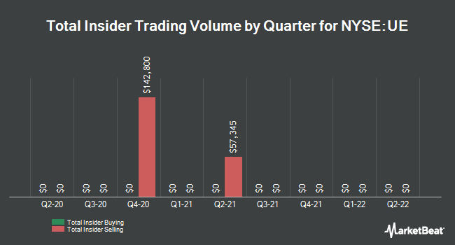 Insider Trades by Quarter for Urban Edge Properties (NYSE:UE)