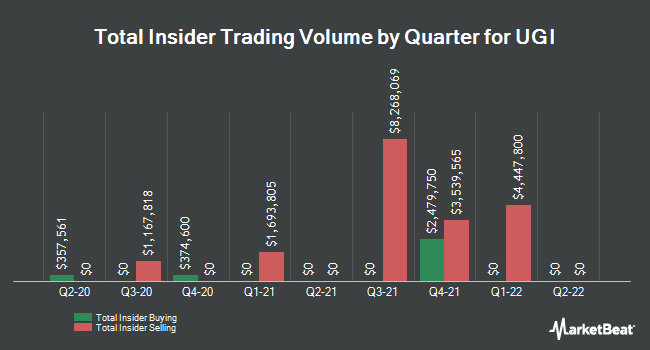 Insider Trades by Quarter for UGI Corporation (NYSE:UGI)