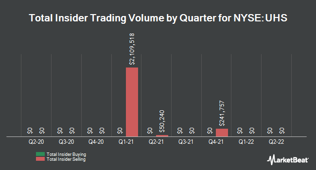 Insider Trades by Quarter for Universal Health Services (NYSE:UHS)