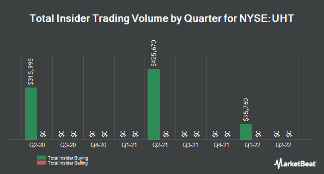 Insider Trades by Quarter for Universal Health Realty Income Trust (NYSE:UHT)