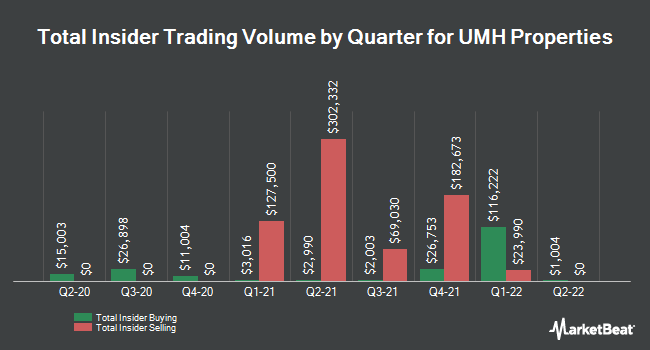 Insider Trades by Quarter for UMH Properties (NYSE:UMH)