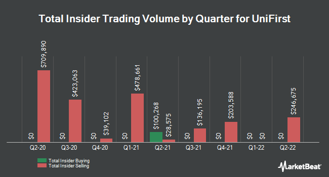 Insider Trades by Quarter for Unifirst Corporation (NYSE:UNF)