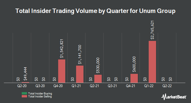 Insider Trades by Quarter for Unum Group (NYSE:UNM)