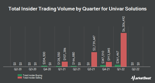 Insider Buying and Selling by Quarter for Univar (NYSE:UNVR)