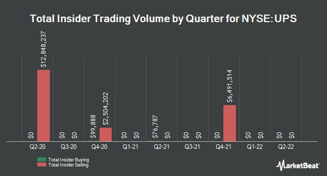 Insider Trades by Quarter for United Parcel Service (NYSE:UPS)