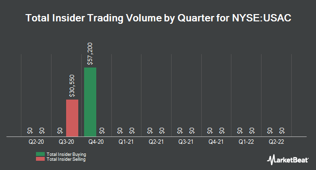 Insider Trades by Quarter for USA Compression Partners, LP (NYSE:USAC)
