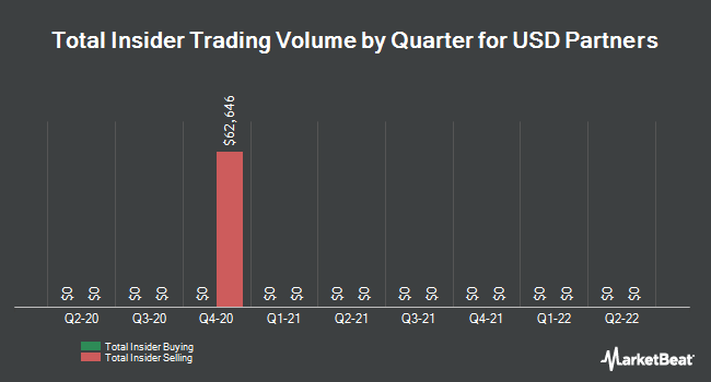 Insider Trades by Quarter for USD Partners LP (NYSE:USDP)
