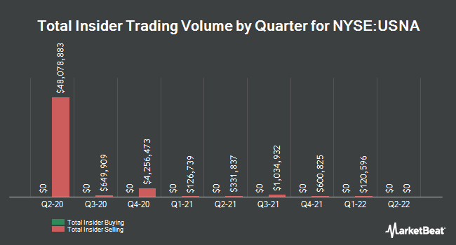 Insider Trades by Quarter for USANA Health Sciences (NYSE:USNA)